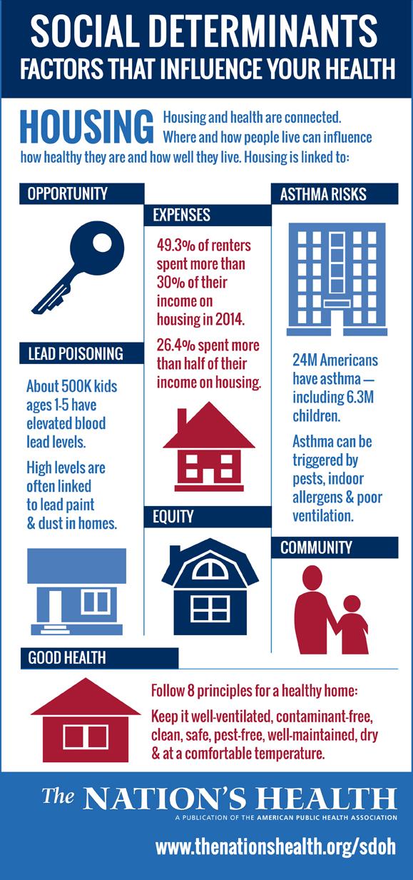 Social Determinants - Housing