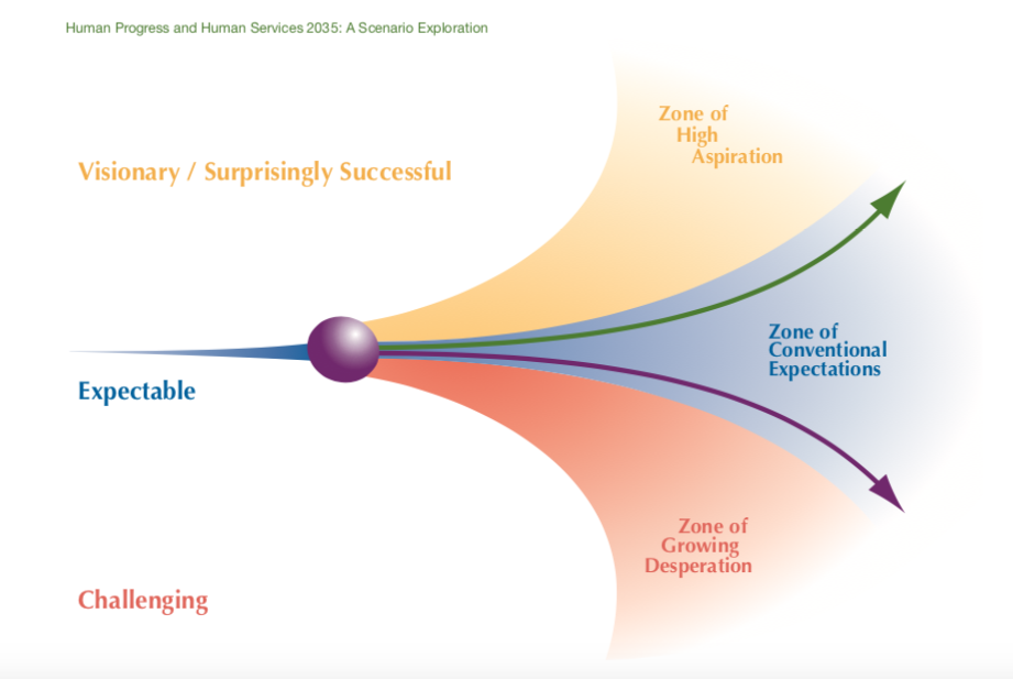 A graphic illustrating the various potential future outcomes for Human Progress and Human Services by 2035