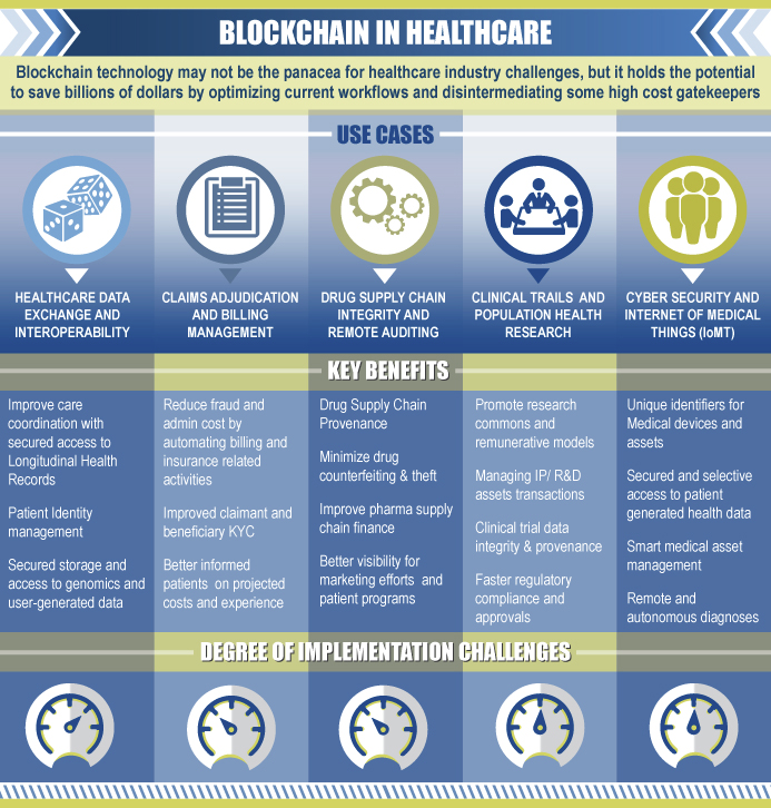 Frost and Sullivan - Blockchain in Healthcare