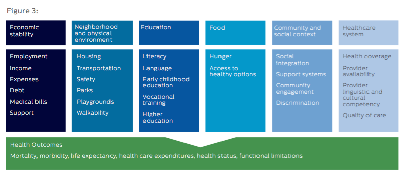 Kaiser Family Foundation Social Determinants of Health Outcomes