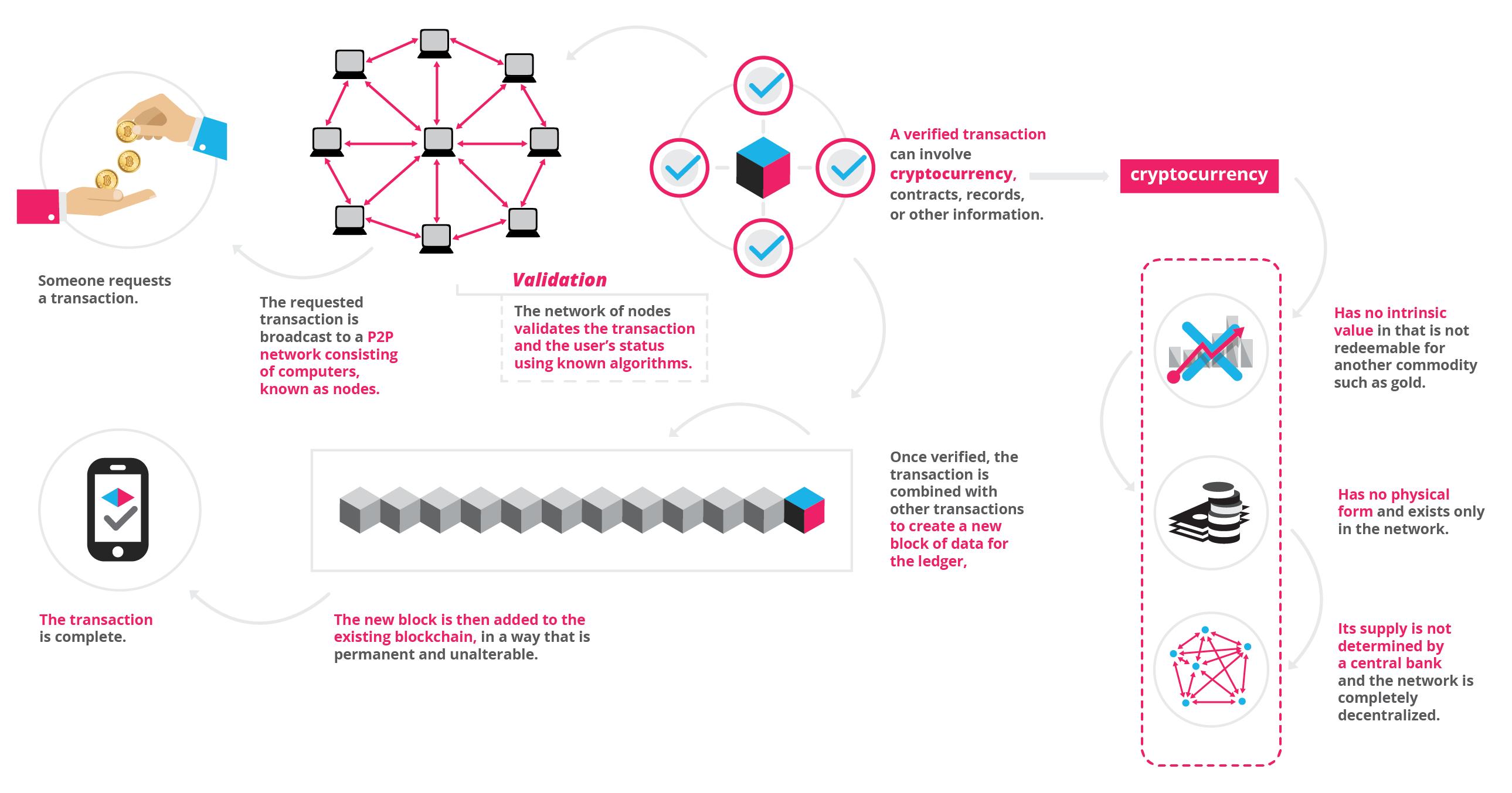 Bitcoin transaction graphic