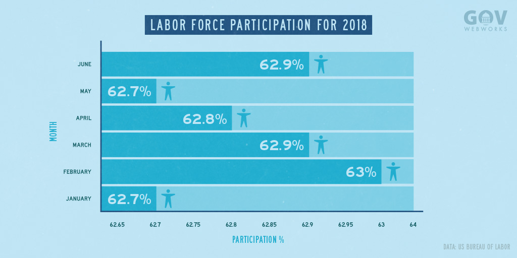 A chart displaying Labor Force Participation by month in 2018