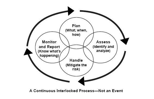 Risk Model: A Continuous Integrated Process - Not An Event