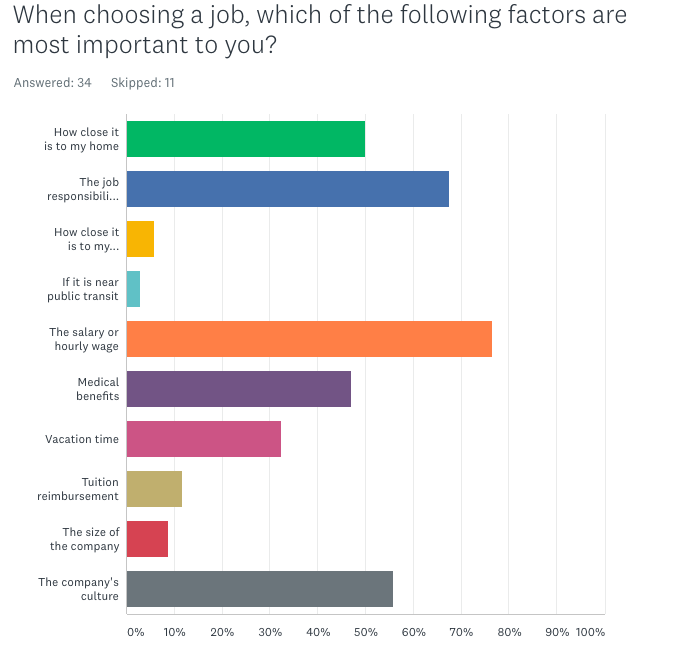 When choosing a job, which of the following factors are most important to you?