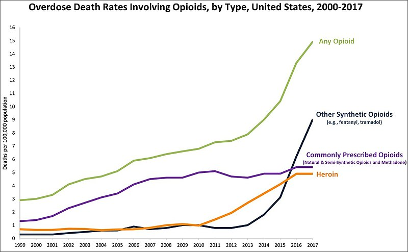 Overdose Death Rates Involving Opioids, by Type, United States, 2000-2017