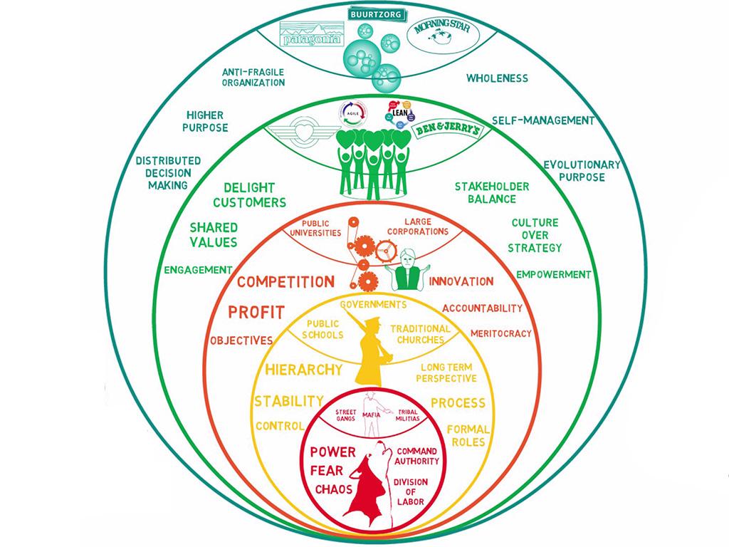 Laloux Culture Model
